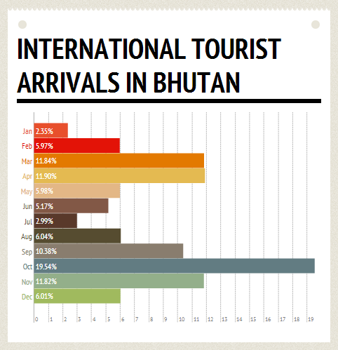 drukasia_052014_international-arrival-by-month